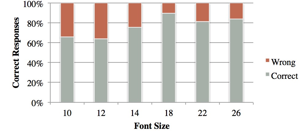 Fraction of correctly answered comprehension questions per font size condition